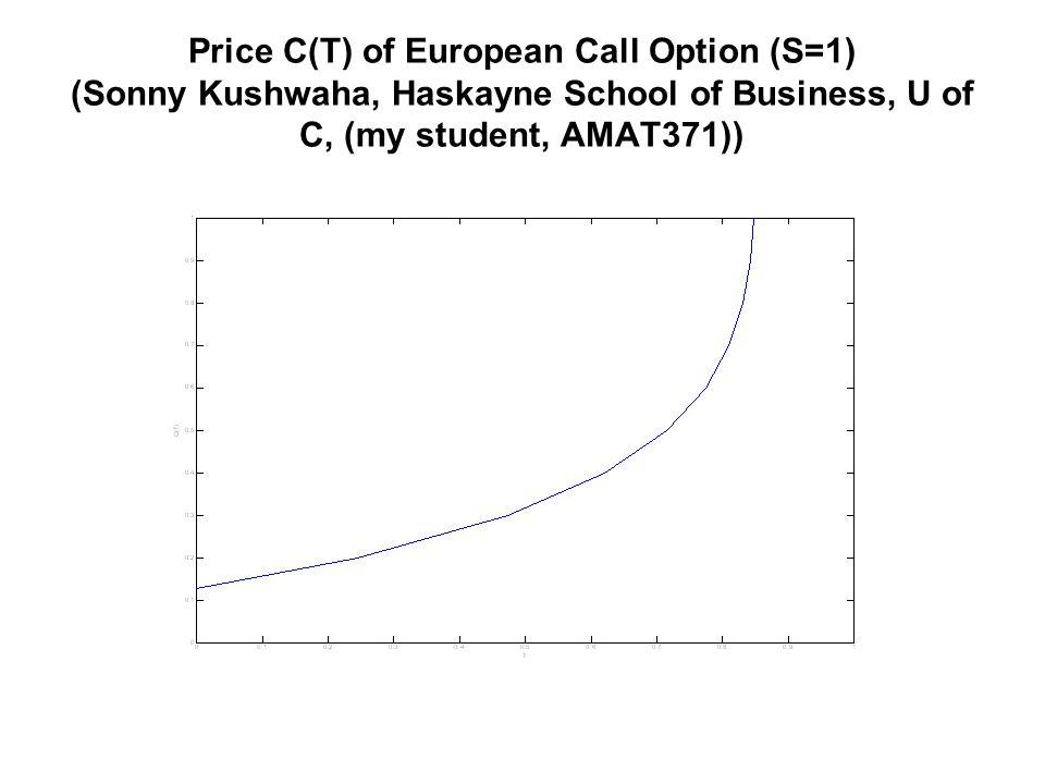 Price C(T) of European Call Option (S=1) (Sonny Kushwaha, Haskayne School of Business, U of C, (my student, AMAT371))