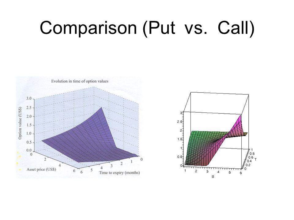 Comparison (Put vs. Call)