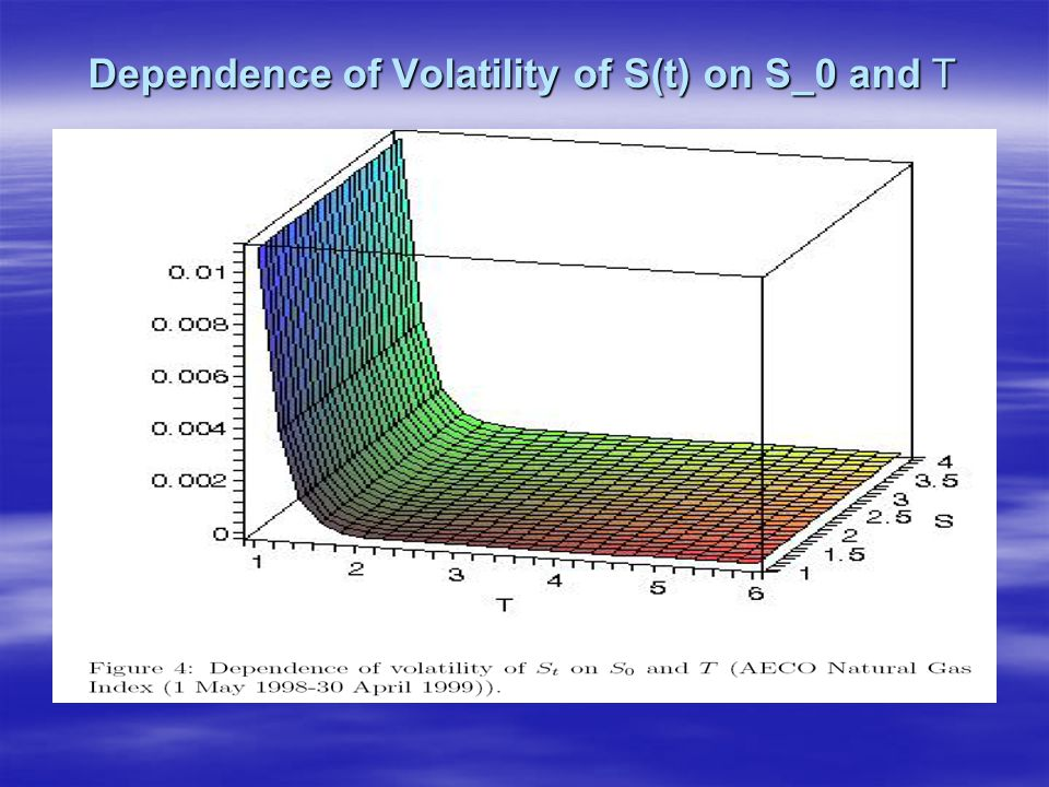 Dependence of Volatility of S(t) on S_0 and T