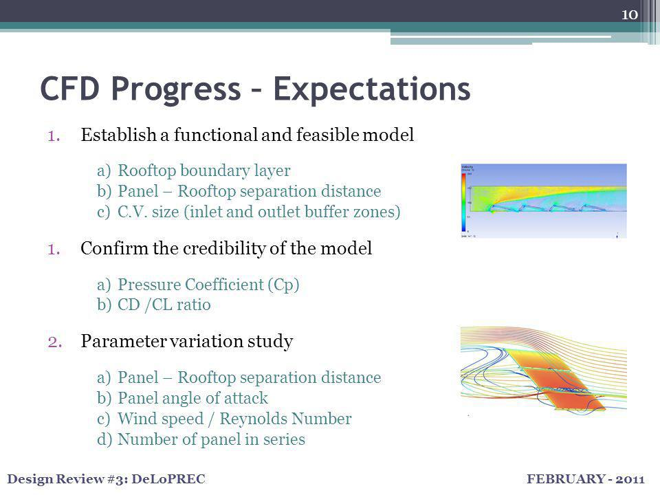 FEBRUARY - 2011Design Review #3: DeLoPREC CFD Progress – Expectations 10 1.Establish a functional and feasible model a)Rooftop boundary layer b)Panel – Rooftop separation distance c)C.V.