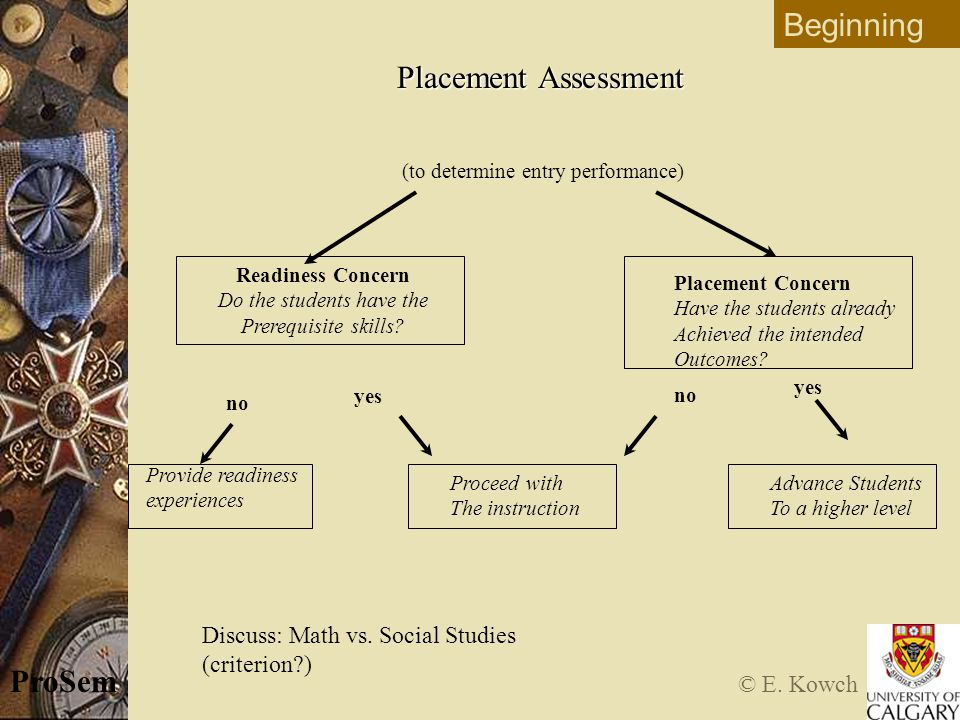 © E. Kowch ProSem Placement Assessment (to determine entry performance) Readiness Concern Do the students have the Prerequisite skills? Beginning no y