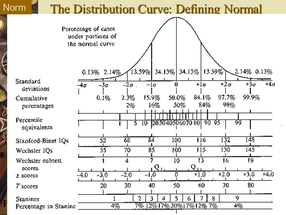 © E. Kowch ProSem The Distribution Curve: Defining Normal Norm