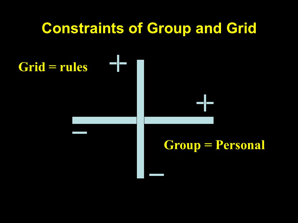 Constraints of Group and Grid Grid = rules Group = Personal