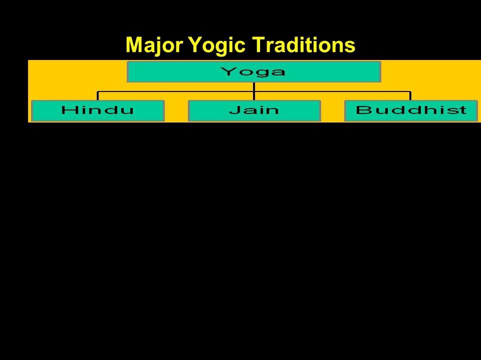 Major Yogic Traditions