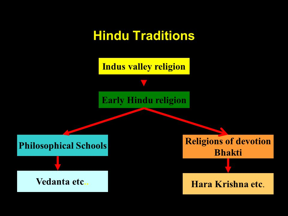 Hindu Traditions Early Hindu religion Religions of devotion Bhakti Philosophical Schools Indus valley religion Hara Krishna etc.
