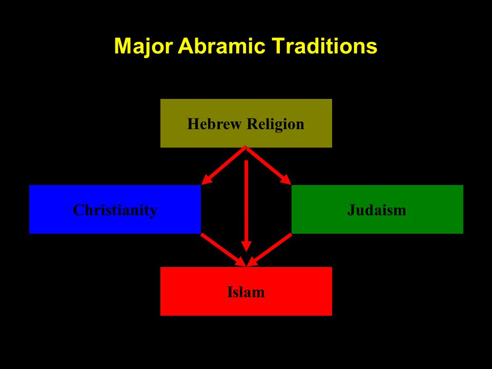 Major Abramic Traditions Hebrew Religion Christianity Islam Judaism