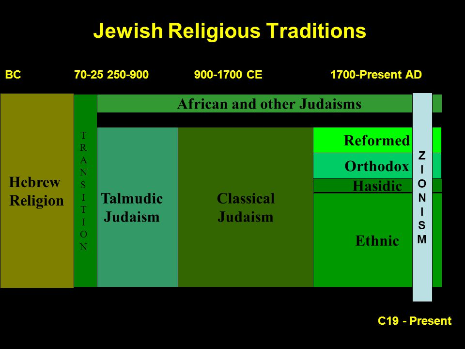 Jewish Religious Traditions Talmudic Judaism TRANSITIONTRANSITION Hebrew Religion Classical Judaism Reformed Orthodox Hasidic Ethnic African and other Judaisms 70-25070-250 ZIONISMZIONISM C19 - Present BC 70-25 250-900 900-1700 CE 1700-Present AD