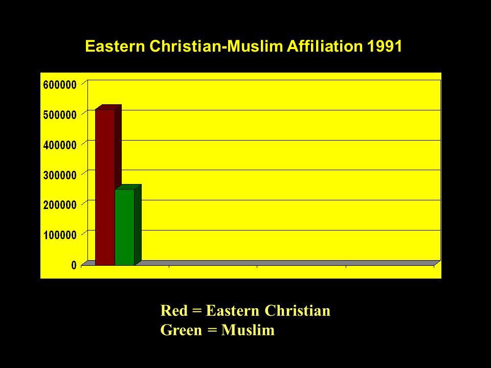 Eastern Christian-Muslim Affiliation 1991 Red = Eastern Christian Green = Muslim