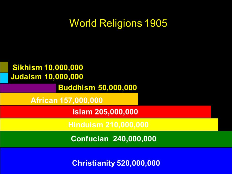 Christianity 520,000,000 Islam 205,000,000 Hinduism 210,000,000 Buddhism 50,000,000 African 157,000,000 Sikhism 10,000,000 Judaism 10,000,000 Confucian 240,000,000 World Religions 1905