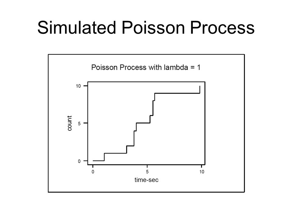 Simulated Poisson Process