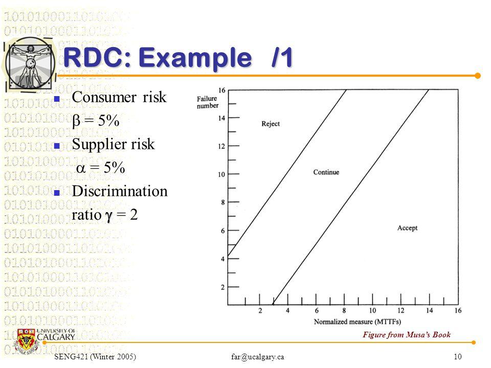 SENG421 (Winter 2005)far@ucalgary.ca10 RDC: Example /1 Consumer risk  = 5% Supplier risk  = 5% Discrimination  ratio  = 2 Figure from Musa's Book
