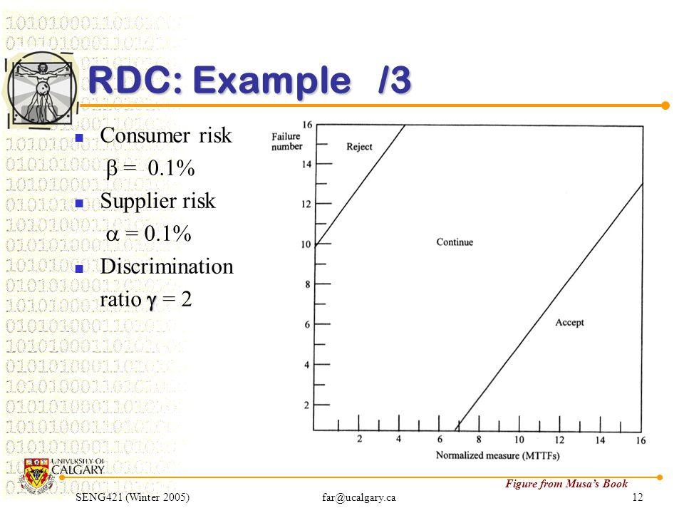 SENG421 (Winter 2005)far@ucalgary.ca12 RDC: Example /3 Consumer risk  = 0.1% Supplier risk  = 0.1% Discrimination  ratio  = 2 Figure from Musa's B