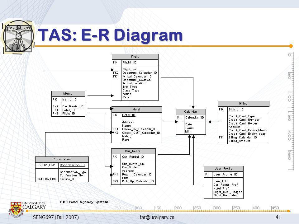 SENG697 (Fall 2007)far@ucalgary.ca41 TAS: E-R Diagram