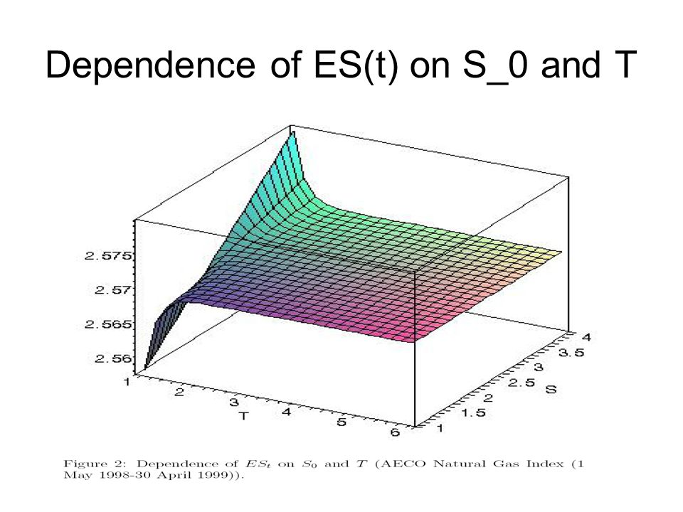 Dependence of ES(t) on S_0 and T