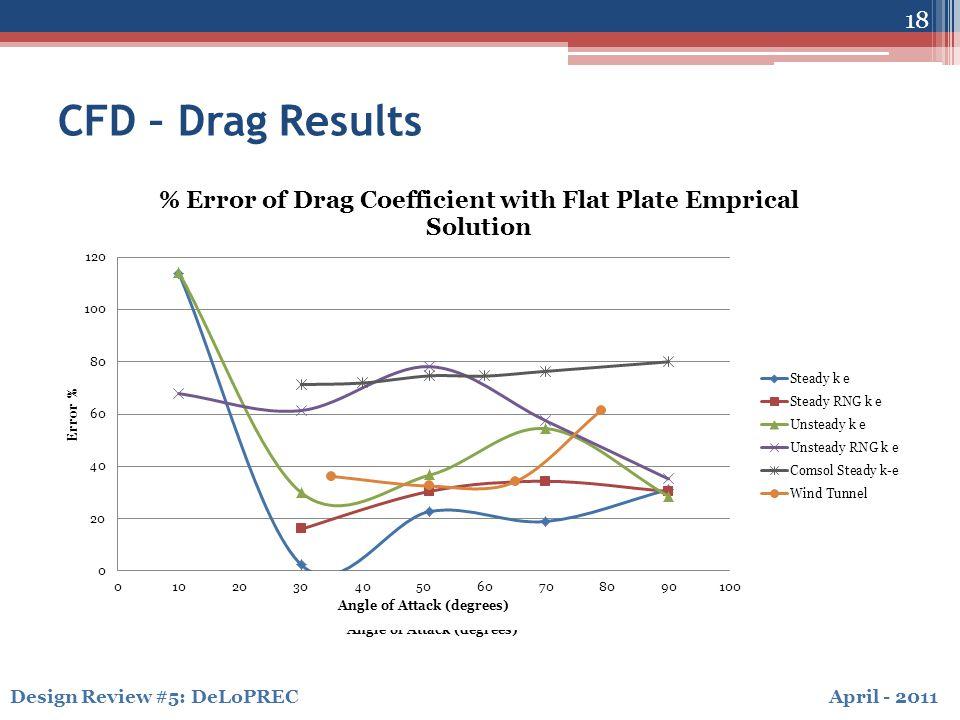 April - 2011Design Review #5: DeLoPREC CFD – Drag Results 18