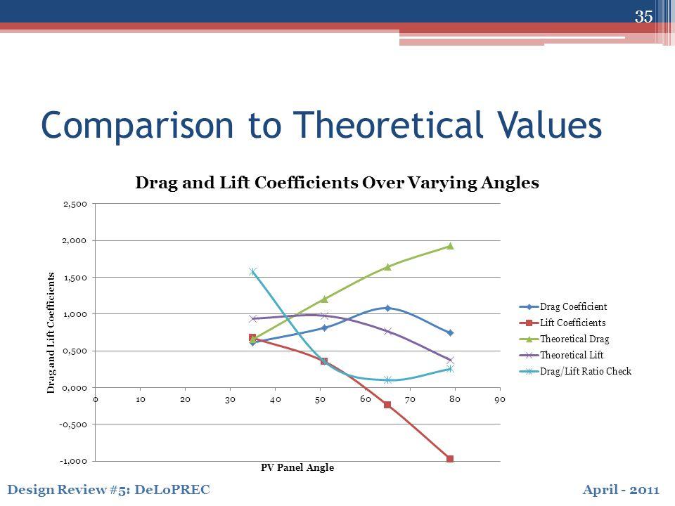 April - 2011Design Review #5: DeLoPREC Comparison to Theoretical Values 35