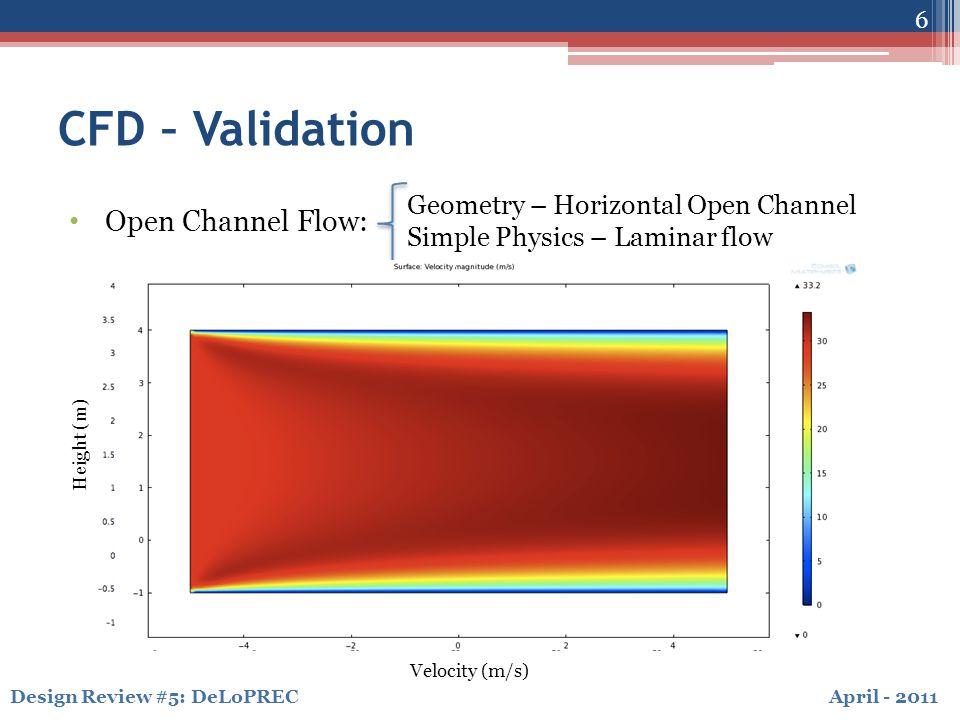 April - 2011Design Review #5: DeLoPREC CFD – Validation 7 Pressure Coefficient Vertical Flat Plate
