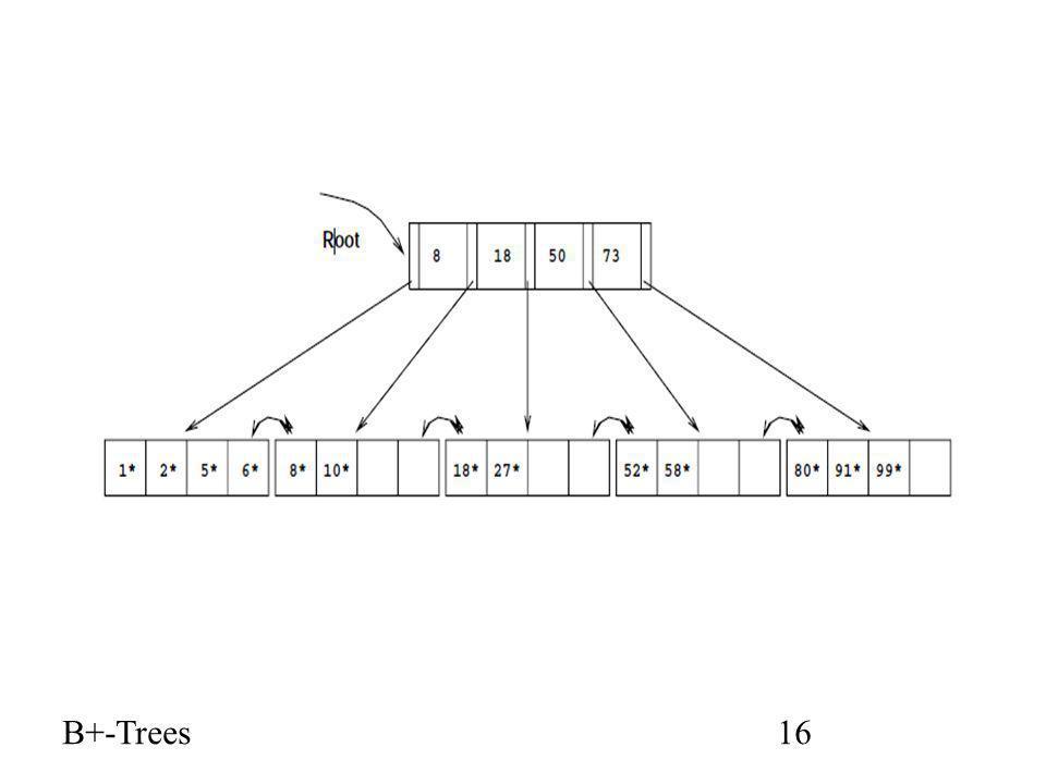 B+-Trees16