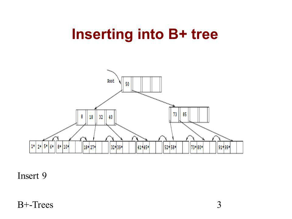 B+-Trees3 Inserting into B+ tree Insert 9