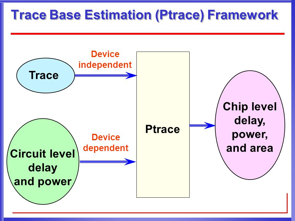 Trace Base Estimation (Ptrace) Framework Trace Ptrace Chip level delay, power, and area Circuit level delay and power Device independent Device dependent