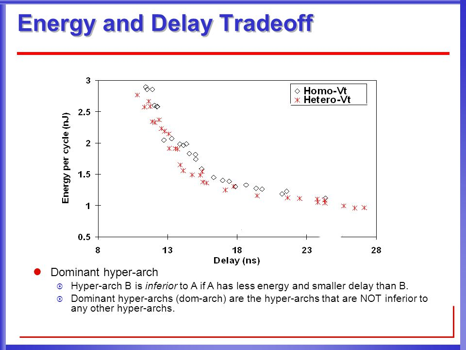 Energy and Delay Tradeoff Dominant hyper-arch  Hyper-arch B is inferior to A if A has less energy and smaller delay than B.