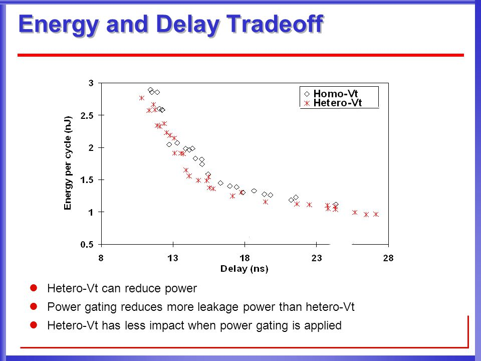 Energy and Delay Tradeoff Hetero-Vt can reduce power Power gating reduces more leakage power than hetero-Vt Hetero-Vt has less impact when power gating is applied