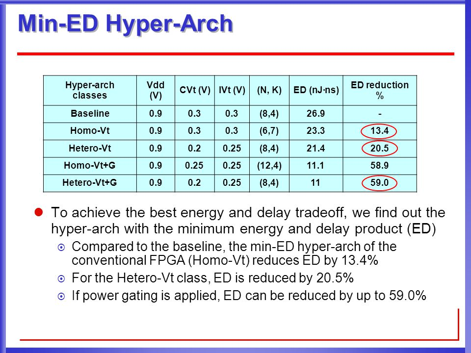 Min-ED Hyper-Arch Hyper-arch classes Vdd (V) CVt (V)IVt (V)(N, K)ED (nJ·ns) ED reduction % Baseline0.90.3 (8,4)26.9 - Homo-Vt0.90.3 (6,7)23.313.4 Hetero-Vt0.90.20.25(8,4)21.420.5 Homo-Vt+G0.90.25 (12,4)11.158.9 Hetero-Vt+G0.90.20.25(8,4)1159.0 To achieve the best energy and delay tradeoff, we find out the hyper-arch with the minimum energy and delay product (ED)  Compared to the baseline, the min-ED hyper-arch of the conventional FPGA (Homo-Vt) reduces ED by 13.4%  For the Hetero-Vt class, ED is reduced by 20.5%  If power gating is applied, ED can be reduced by up to 59.0%
