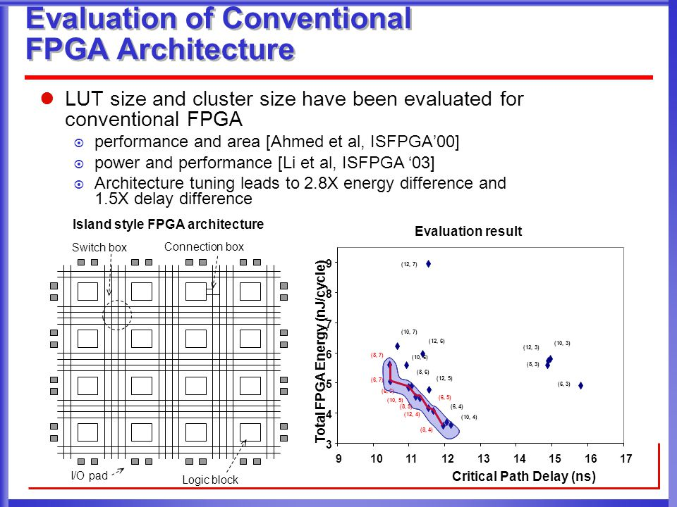 Evaluation of Conventional FPGA Architecture LUT size and cluster size have been evaluated for conventional FPGA  performance and area [Ahmed et al, ISFPGA'00]  power and performance [Li et al, ISFPGA '03]  Architecture tuning leads to 2.8X energy difference and 1.5X delay difference Logic block I/O pad Switch box Connection box 3 4 5 6 7 8 9 91011121314151617 Critical Path Delay (ns) Total FPGA Energy (nJ/cycle) (8, 7) (6, 7) (6, 6) (10, 5) (8, 5) (12, 4) (6, 5) (8, 4) (6, 4) (10, 4) (8, 6) (12, 5) (10, 6) (12, 6) (10, 7) (12, 7) (10, 3) (12, 3) (8, 3) (6, 3) Island style FPGA architecture Evaluation result