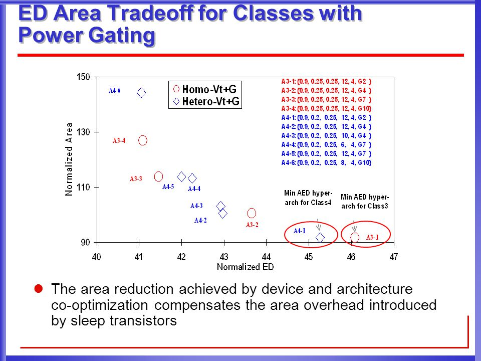 ED Area Tradeoff for Classes with Power Gating The area reduction achieved by device and architecture co-optimization compensates the area overhead introduced by sleep transistors