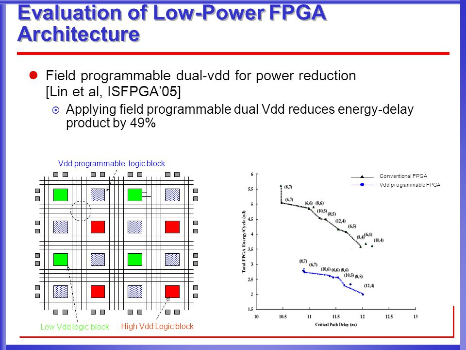 Evaluation of Low-Power FPGA Architecture Field programmable dual-vdd for power reduction [Lin et al, ISFPGA'05]  Applying field programmable dual Vdd reduces energy-delay product by 49% High Vdd Logic block Low Vdd logic block Vdd programmable logic block Conventional FPGA Vdd programmable FPGA