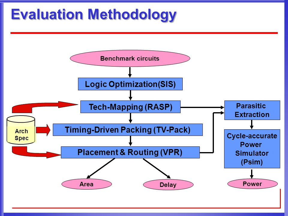 Outline Back ground and motivation Trace-based power and delay estimation  Trace collection  Trace based power and delay model  Accuracy and efficiency verification of Trace-based estimator Device and architecture co-optimization Conclusion