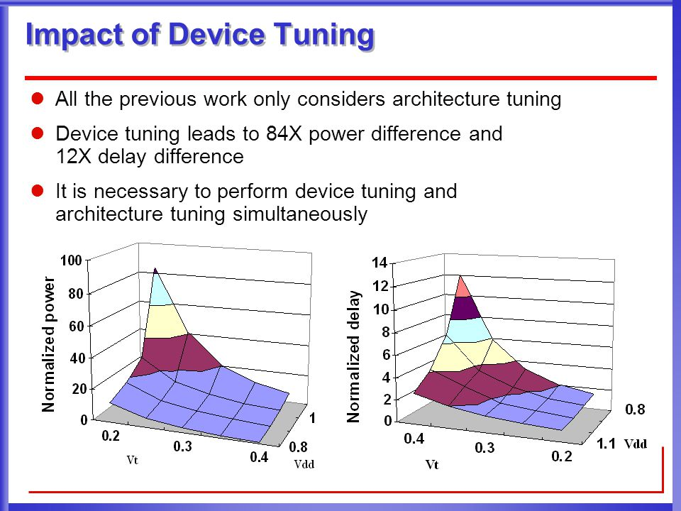 Conclusion and Discussion Trace-based estimator provides efficient and accurate FPGA power and delay estimation  Average power error is 3.4% and average delay error is 6.1% Device and architecture co-optimization reduces ED by 20.5% and area by 23.3% when there is no power gating With power gating, device and architecture co-optimization reduces ED by 54.6% and area by 8.3% Device tuning has a more significant impact on delay and power than architecture tuning does In recent research, Ptrace has been extended to consider leakage and timing yield with process variations