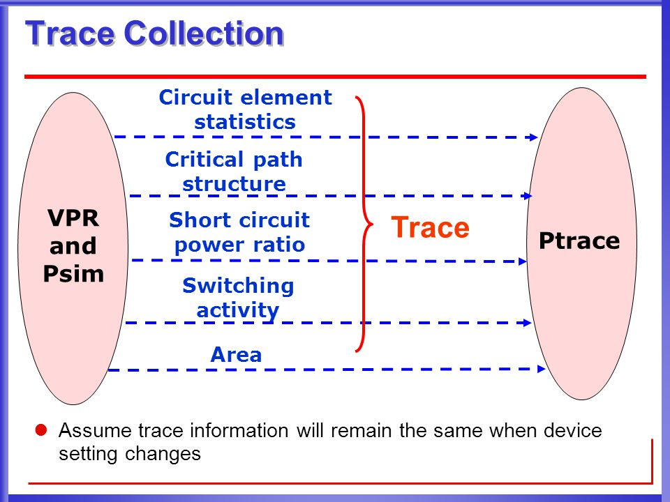 Outline Back ground and motivation Trace-based power and delay estimation Device and architecture co-optimization  Energy and delay tradeoff  ED and area tradeoff  Comparison between classes  Comparison between device tuning and architecture tuning Conclusion