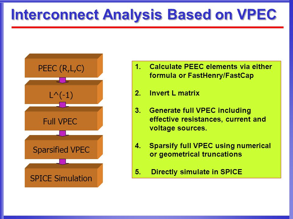 Interconnect Analysis Based on VPEC 1.Calculate PEEC elements via either formula or FastHenry/FastCap 2.Invert L matrix 3.