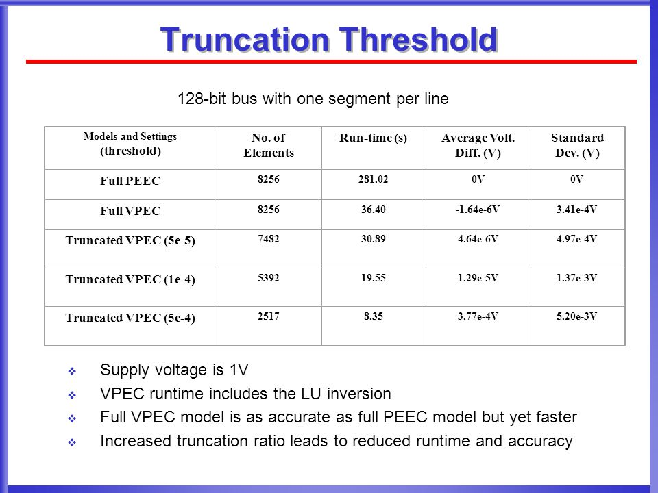 Truncation Threshold  Supply voltage is 1V  VPEC runtime includes the LU inversion  Full VPEC model is as accurate as full PEEC model but yet faster  Increased truncation ratio leads to reduced runtime and accuracy Models and Settings (threshold) No.