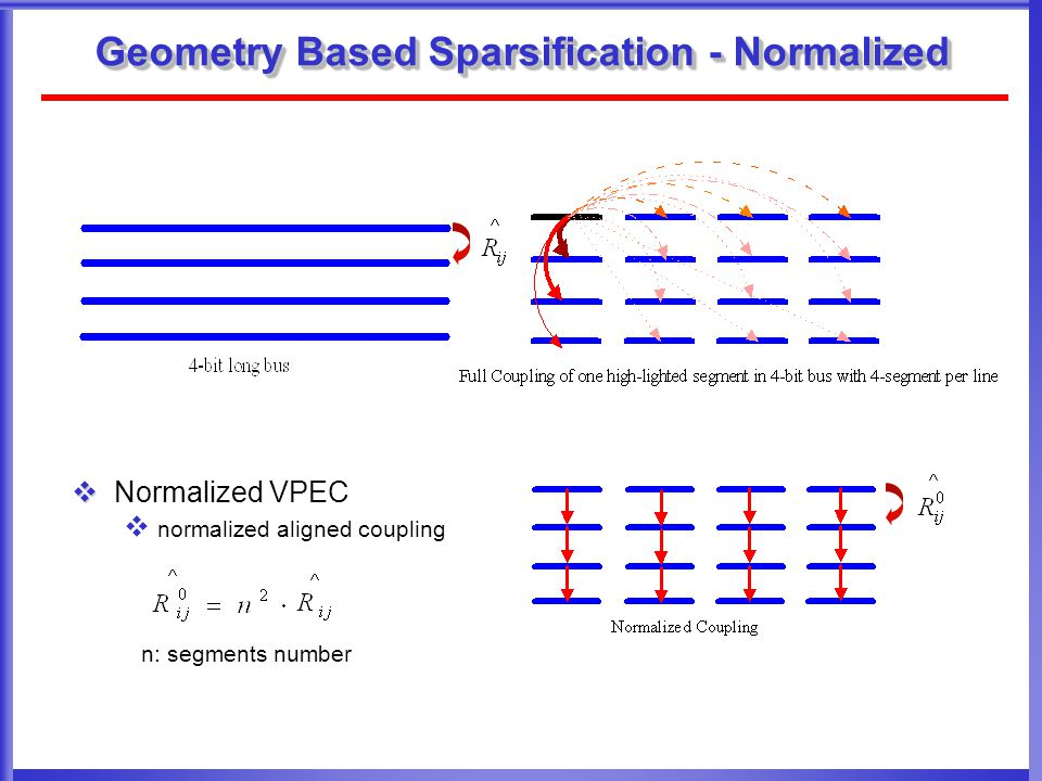 Geometry Based Sparsification - Normalized   Normalized VPEC  normalized aligned coupling n: segments number