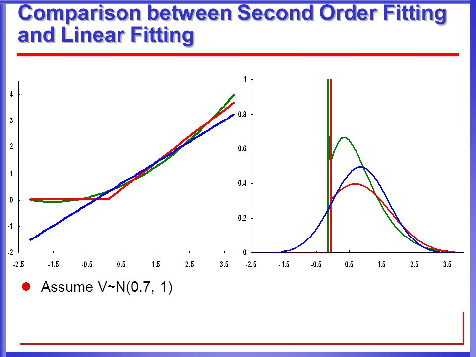 Experiment Setting ISCAS89 benchmark set 65nm technology Two types of variation sources, both with skew-normal distribution  Leff  Vth Three types of variation  Inter-die variation  Intra-die spatial variation (grid based model)  Intra-die random variation Three comparison cases  Linear SSTA [Chandu DAC2004]  Nonlinear SSTA using Fourier Series [Cheng DAC2007]  100,000 sample Monte-Carlo simulation