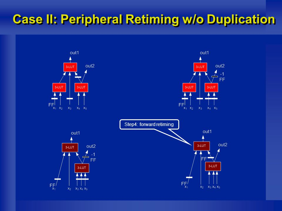Case II: Peripheral Retiming w/o Duplication Step4: forward retiming