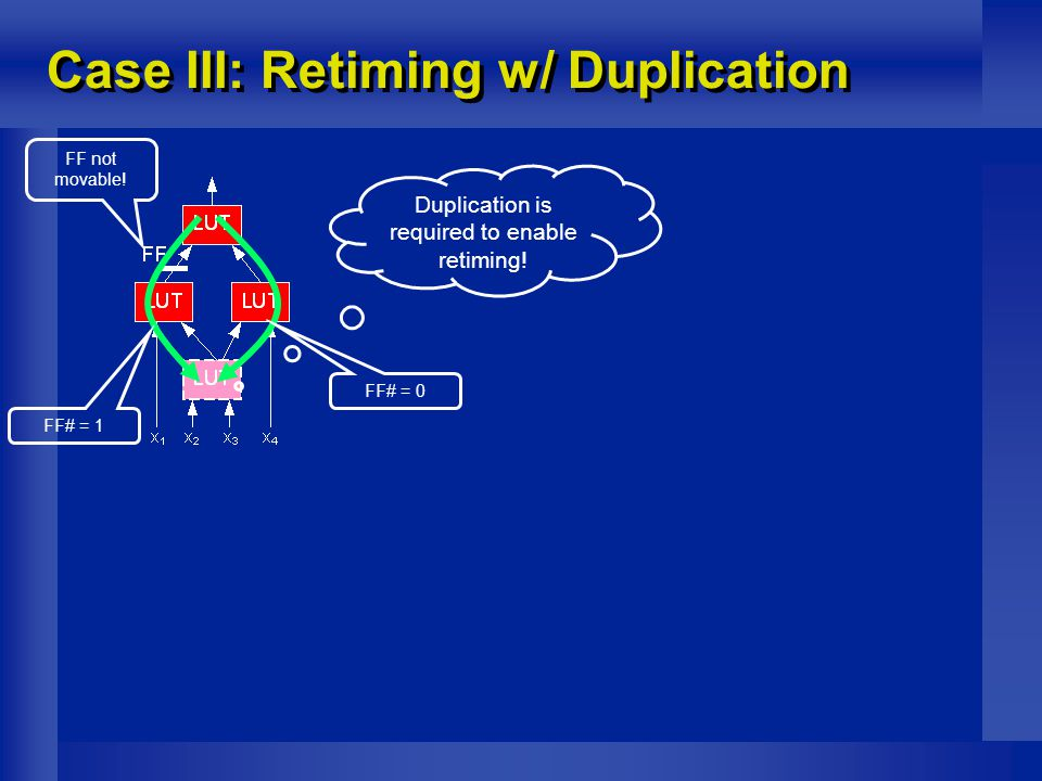 Case III: Retiming w/ Duplication FF not movable.