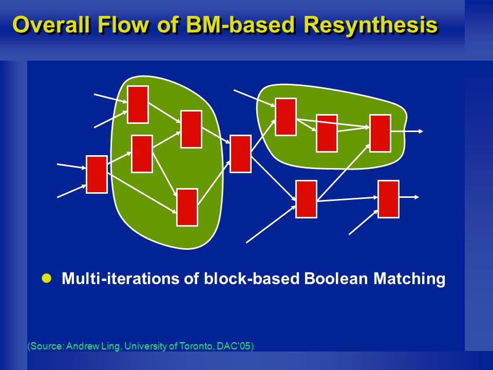 Overall Flow of BM-based Resynthesis Multi-iterations of block-based Boolean Matching (Source: Andrew Ling, University of Toronto, DAC 05)