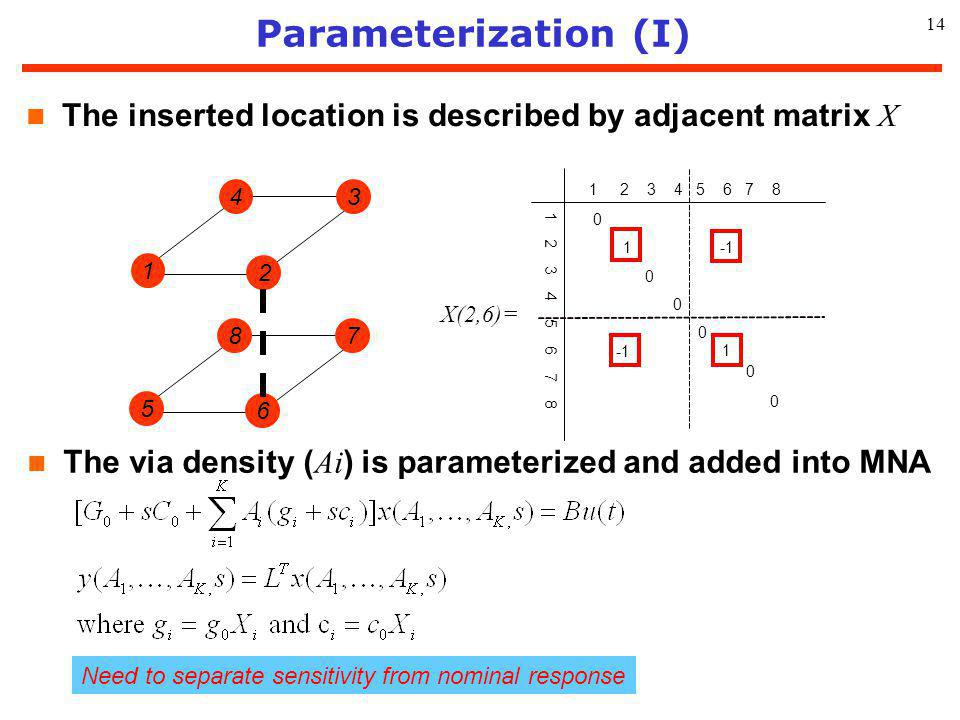 14 Parameterization (I) The inserted location is described by adjacent matrix X The via density ( Ai ) is parameterized and added into MNA 1 2 34 5 6