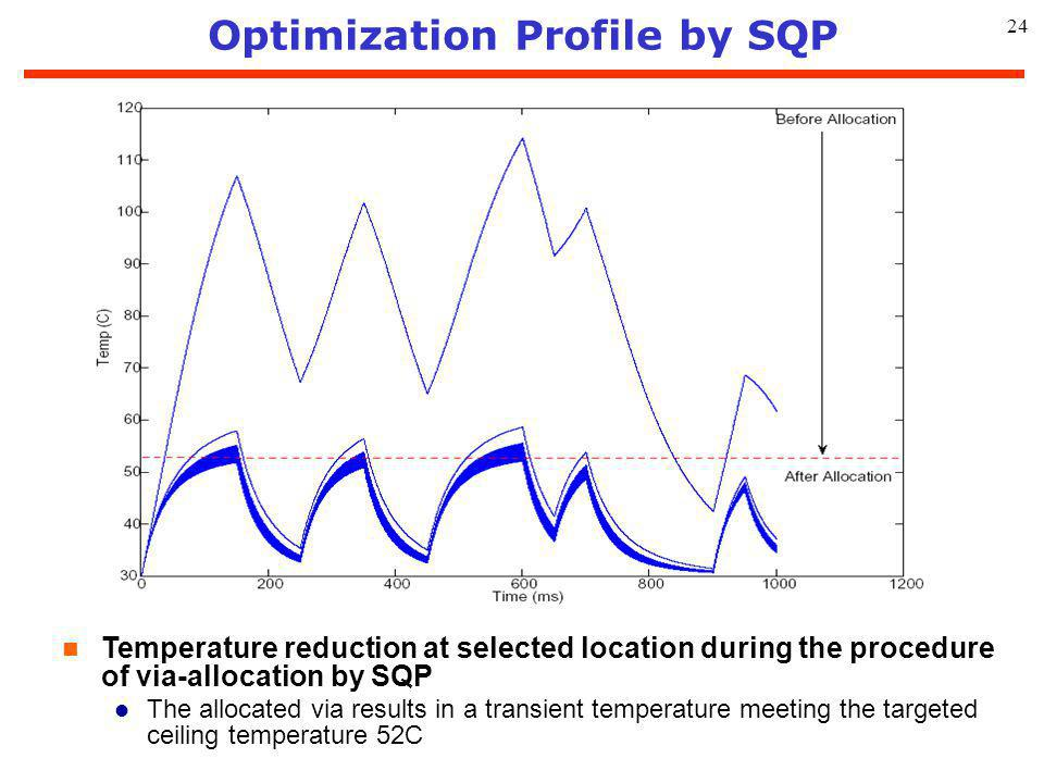 24 Optimization Profile by SQP n Temperature reduction at selected location during the procedure of via-allocation by SQP l The allocated via results