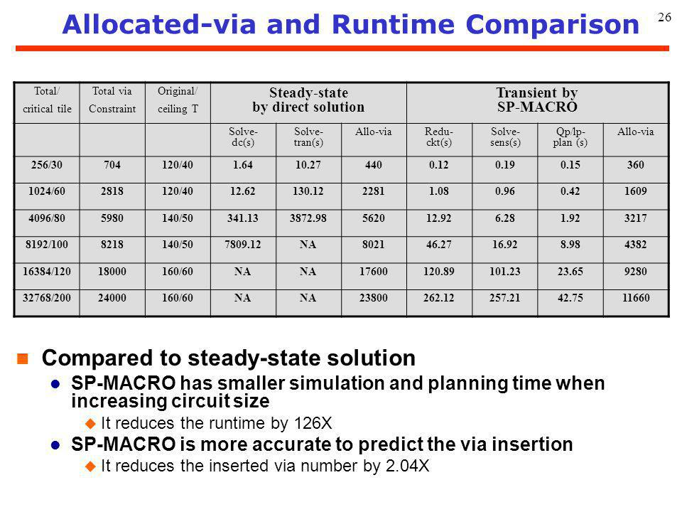 26 Allocated-via and Runtime Comparison n Compared to steady-state solution l SP-MACRO has smaller simulation and planning time when increasing circui