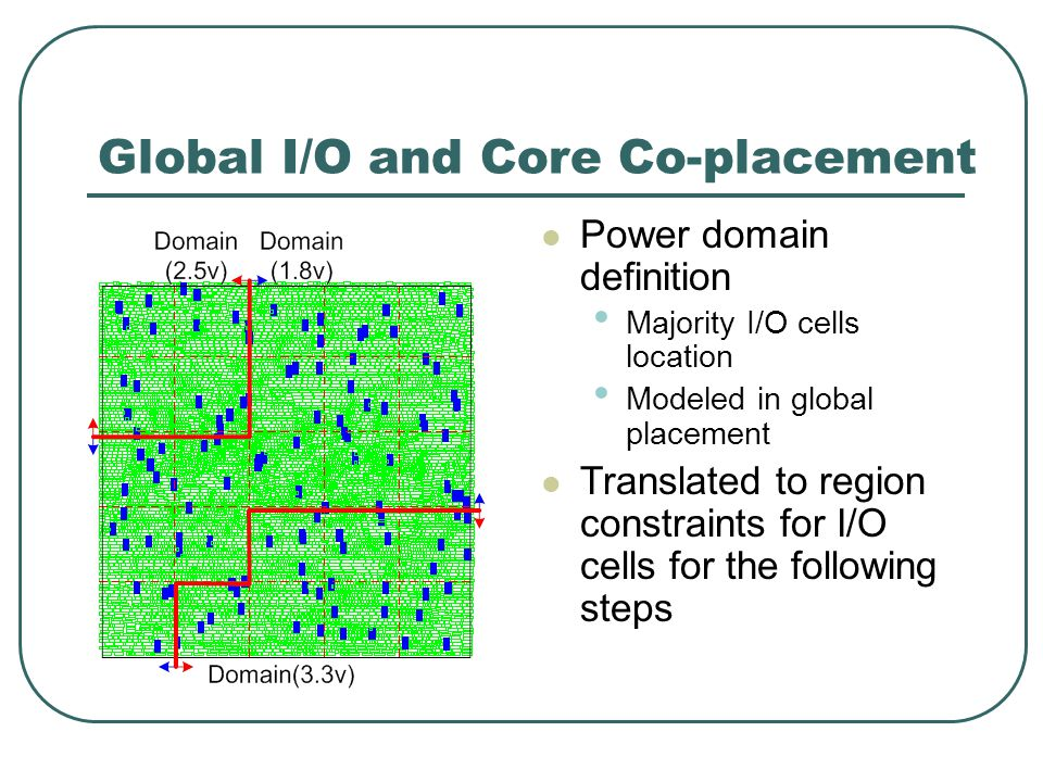 Global I/O and Core Co-placement Power domain definition Majority I/O cells location Modeled in global placement Translated to region constraints for