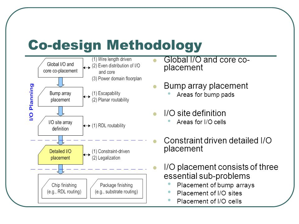 Co-design Methodology Global I/O and core co- placement Bump array placement Areas for bump pads I/O site definition Areas for I/O cells Constraint dr