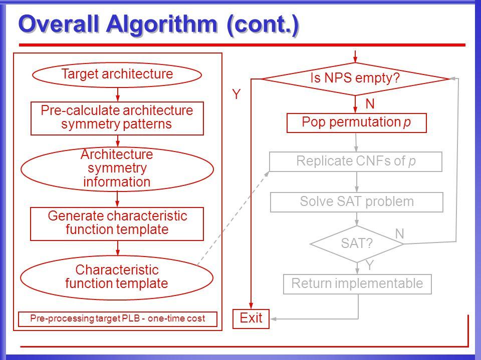 Overall Algorithm (cont.) Replicate CNFs of p Solve SAT problem SAT? Return implementable Target architecture Pre-calculate architecture symmetry patt