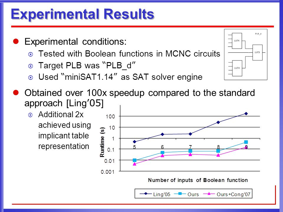 Experimental Results Experimental conditions:  Tested with Boolean functions in MCNC circuits  Target PLB was PLB_d  Used miniSAT1.14 as SAT solver engine Obtained over 100x speedup compared to the standard approach [Ling '05 ]  Additional 2x achieved using implicant table representation