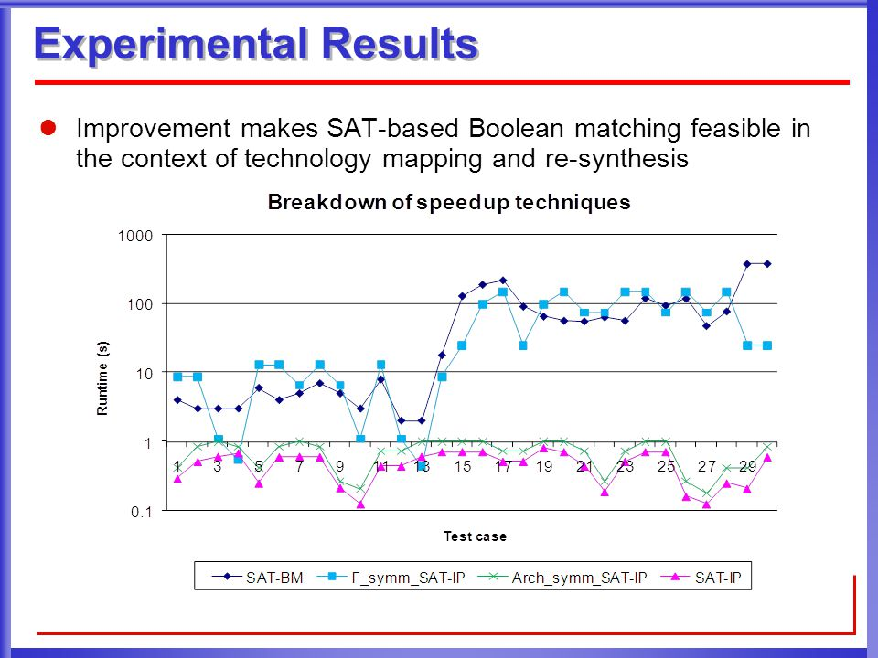 Experimental Results Improvement makes SAT-based Boolean matching feasible in the context of technology mapping and re-synthesis