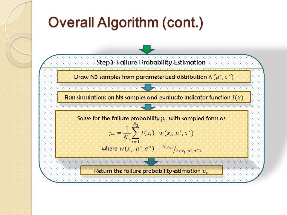 Overall Algorithm (cont.) Step3: Failure Probability Estimation
