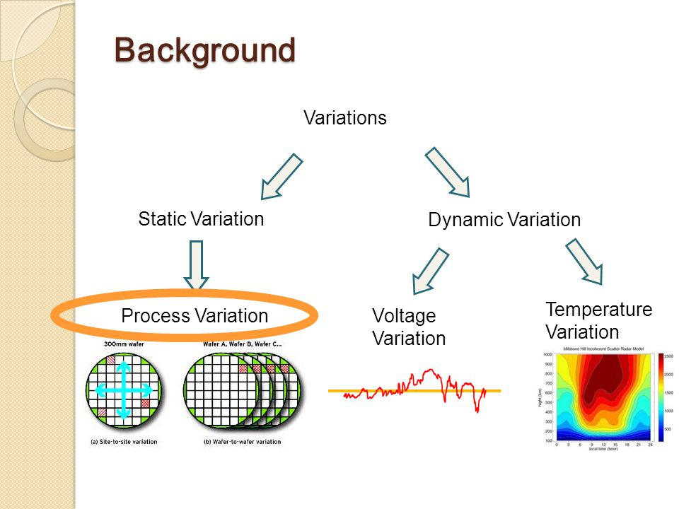 Background Variations Static Variation Dynamic Variation Process VariationVoltage Variation Temperature Variation